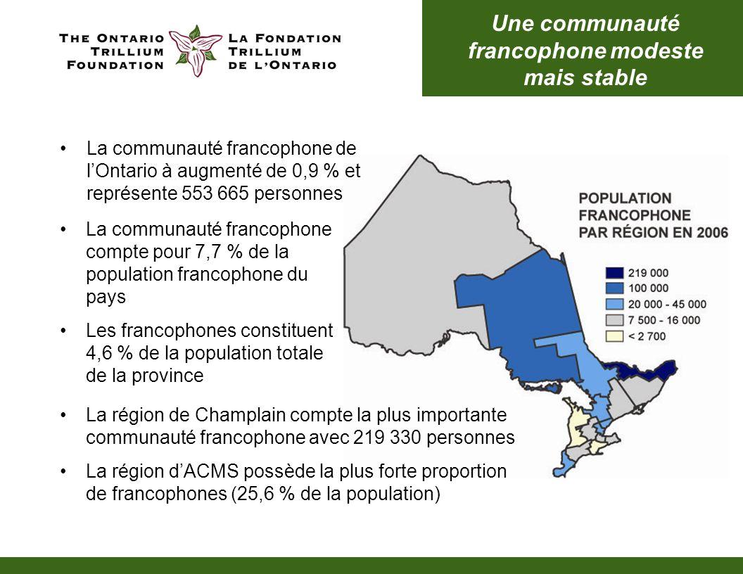 Une communauté francophone modeste mais stable La communauté francophone de lOntario à augmenté de 0,9 % et représente 553 665 personnes La communauté francophone compte pour 7,7 % de la population francophone du pays Les francophones constituent 4,6 % de la population totale de la province La région de Champlain compte la plus importante communauté francophone avec 219 330 personnes La région dACMS possède la plus forte proportion de francophones (25,6 % de la population)