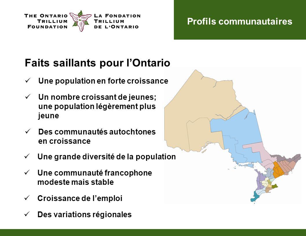 Une population en forte croissance La croissance varie fortement à travers la province 12,1 millions de personnes y ont élu domicile, ce qui représente 40 % de tous les Canadiens.