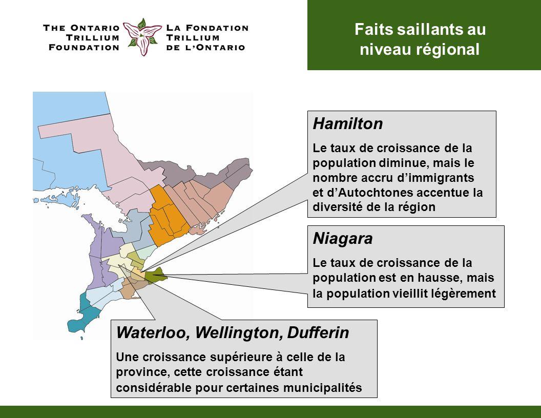 Hamilton Le taux de croissance de la population diminue, mais le nombre accru dimmigrants et dAutochtones accentue la diversité de la région Niagara Le taux de croissance de la population est en hausse, mais la population vieillit légèrement Waterloo, Wellington, Dufferin Une croissance supérieure à celle de la province, cette croissance étant considérable pour certaines municipalités Faits saillants au niveau régional