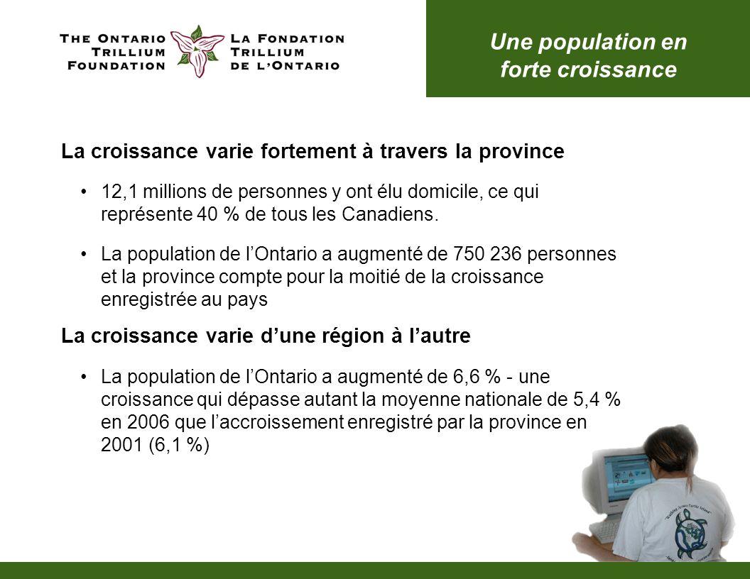 Une grande diversité Au cours de la période allant de 2001 à 2006, 580 740 immigrants se sont installés en Ontario Presque 66 % de lensemble des nouveaux arrivants viennent dAsie et du Moyen-Orient, les Européens se classant en troisième position à 14,6 % La grande diversité de la population de lOntario est en plein essor Au total, plus de 25 % des résidents de lOntario déclarent être nés à lextérieur du Canada Près de 25 % des résidents de lOntario font partie des minorités visibles et la communauté sud-asiatique occupe le premier rang