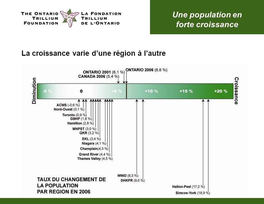 LOntario a enregistré une croissance remarquable pour les trois groupes suivants : Les jeunes (de 13 à 24 ans) La communauté autochtone (Premières nations, Métis et Inuits) Les personnes dont la langue maternelle nest ni langlais ni le français Une population en forte croissance