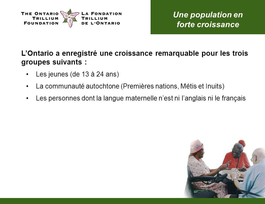 Augmentation du nombre de jeunes La population des jeunes de lOntario a augmenté de 9,3 %, ce qui représente 167 880 personnes de plus.
