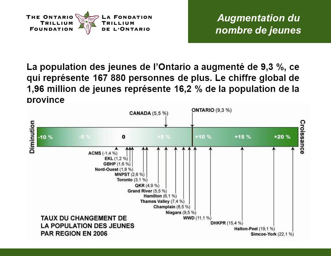 Croissance de lemploi Entre 2001 et 2006 le nombre total de personnes employées en Ontario a augmenté de 7,9 % (soit un accroissement de 450 345 personnes) Ce taux est plus important que la croissance totale de la population de lOntario qui sétablit à 6,6 %, mais il est inférieur au taux de croissance de lemploi de lensemble du Canada qui se chiffre à 10,2 % TYPE DACTIVITÉ PROFESSIONNELLE – EMPLOI À TEMPS PLEIN OU À TEMPS PARTIEL 3,690,670 9,275,765 7,766,075 2,839,180 0 2,000,000 4,000,000 6,000,000 8,000,000 10,000,000 OntarioCanada Number A travaillé toute lannée, plein tempsA travaillé une partie de lannée ou a temps partiel