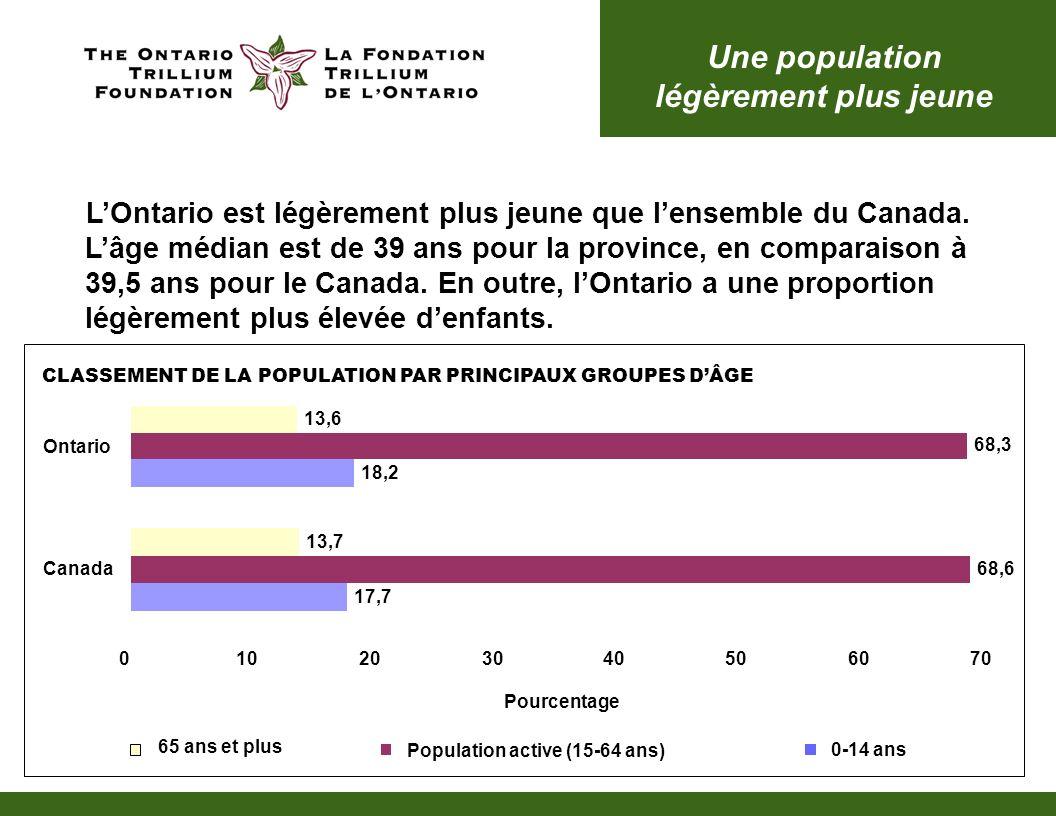 Une population légèrement plus jeune LOntario est légèrement plus jeune que lensemble du Canada.