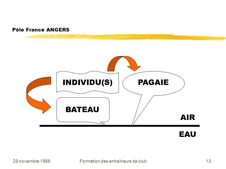 29 novembre 1998Formation des entraîneurs de club13 Pôle France ANGERS AIR EAU BATEAU PAGAIE INDIVIDU(S)
