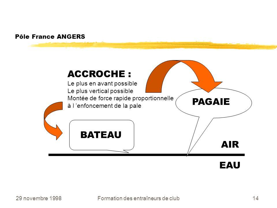 29 novembre 1998Formation des entraîneurs de club14 Pôle France ANGERS AIR EAU BATEAU PAGAIE ACCROCHE : Le plus en avant possible Le plus vertical possible Montée de force rapide proportionnelle à l enfoncement de la pale