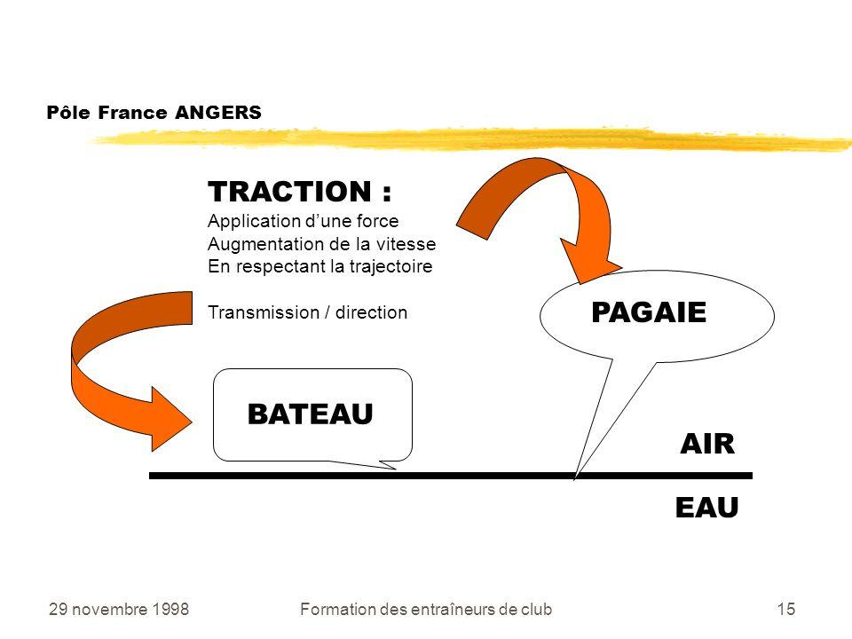 29 novembre 1998Formation des entraîneurs de club15 Pôle France ANGERS AIR EAU BATEAU PAGAIE TRACTION : Application dune force Augmentation de la vitesse En respectant la trajectoire Transmission / direction