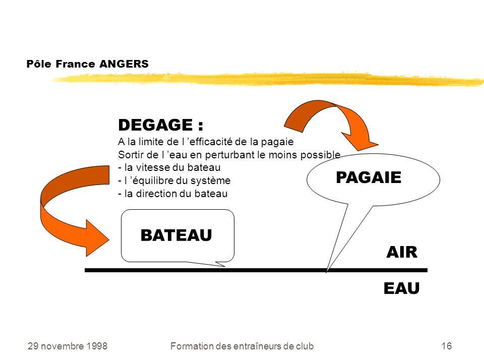 29 novembre 1998Formation des entraîneurs de club16 Pôle France ANGERS AIR EAU BATEAU PAGAIE DEGAGE : A la limite de l efficacité de la pagaie Sortir de l eau en perturbant le moins possible - la vitesse du bateau - l équilibre du système - la direction du bateau