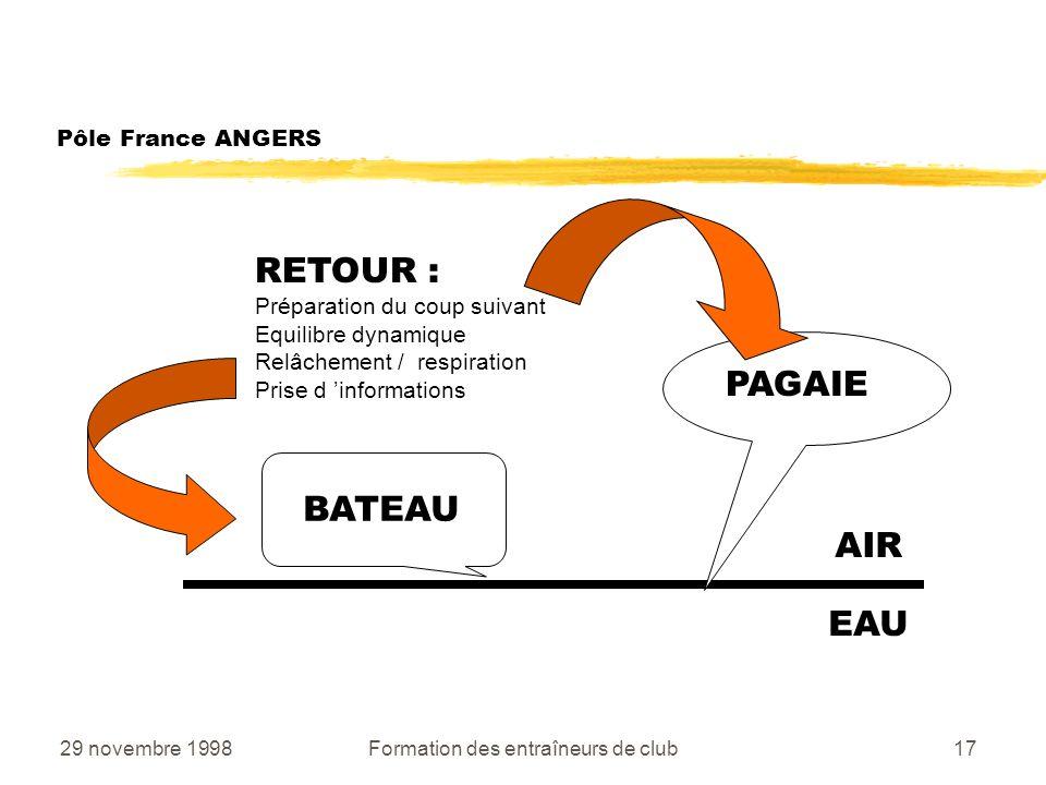 29 novembre 1998Formation des entraîneurs de club17 Pôle France ANGERS AIR EAU BATEAU PAGAIE RETOUR : Préparation du coup suivant Equilibre dynamique Relâchement / respiration Prise d informations