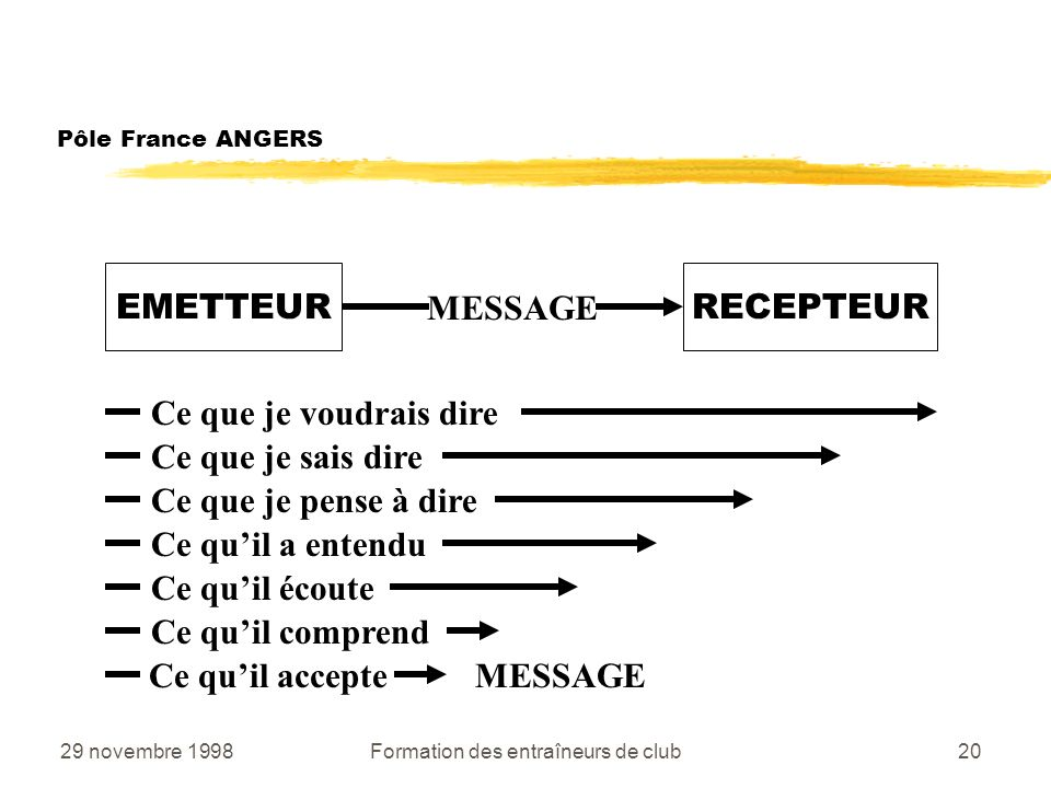 29 novembre 1998Formation des entraîneurs de club20 MESSAGE Pôle France ANGERS EMETTEURRECEPTEUR Ce que je voudrais dire Ce que je pense à dire Ce que je sais dire Ce quil accepte MESSAGE Ce quil a entendu Ce quil écoute Ce quil comprend