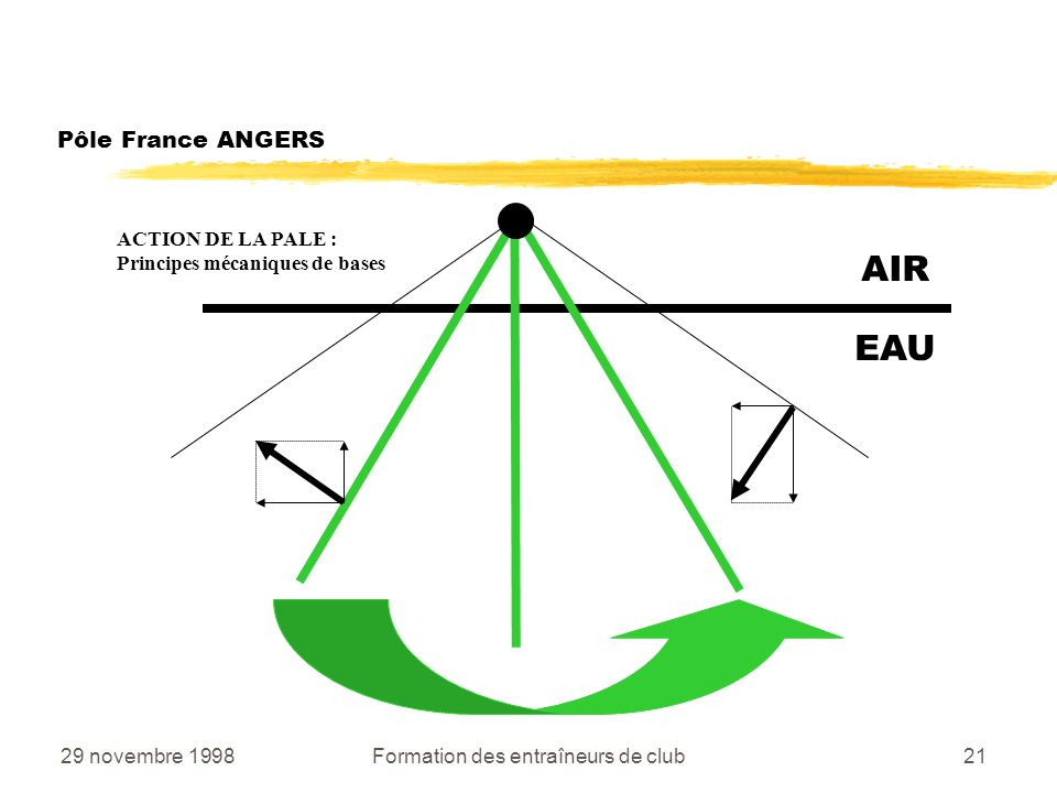 29 novembre 1998Formation des entraîneurs de club21 Pôle France ANGERS AIR EAU ACTION DE LA PALE : Principes mécaniques de bases