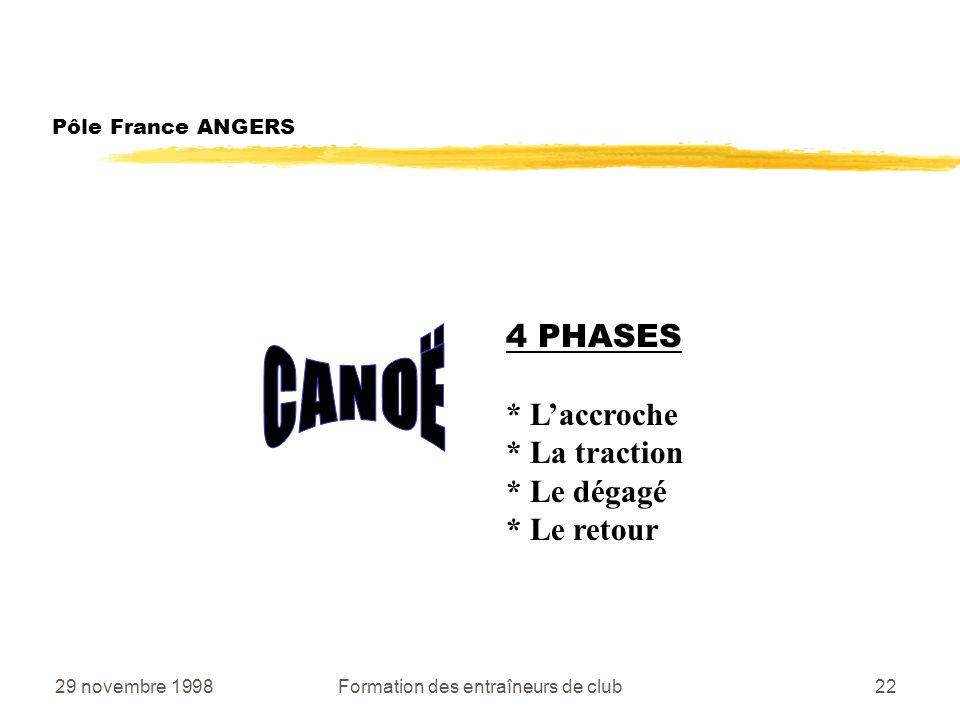29 novembre 1998Formation des entraîneurs de club22 Pôle France ANGERS 4 PHASES * Laccroche * La traction * Le dégagé * Le retour