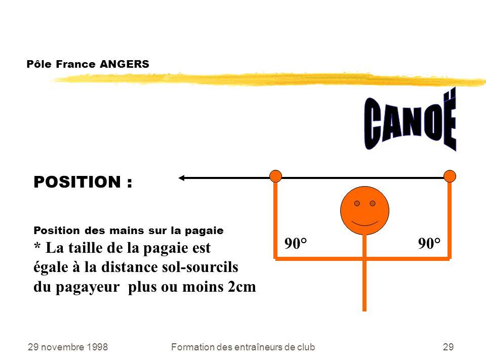 29 novembre 1998Formation des entraîneurs de club29 POSITION : Position des mains sur la pagaie * La taille de la pagaie est égale à la distance sol-sourcils du pagayeur plus ou moins 2cm Pôle France ANGERS 90°