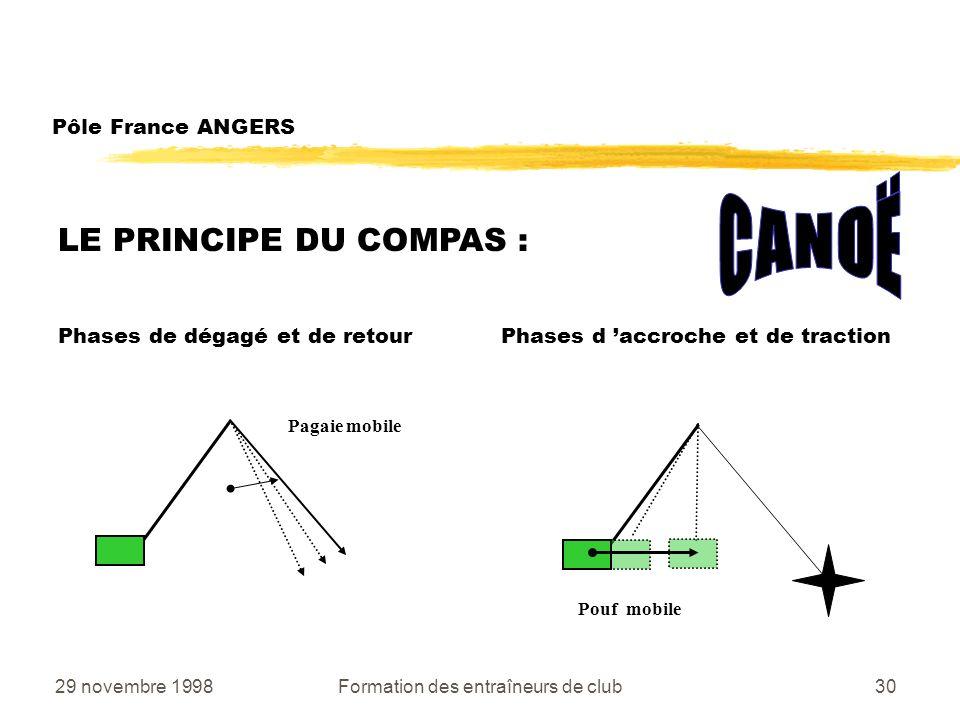 29 novembre 1998Formation des entraîneurs de club30 LE PRINCIPE DU COMPAS : Phases de dégagé et de retour Phases d accroche et de traction Pôle France ANGERS Pagaie mobile Pouf mobile