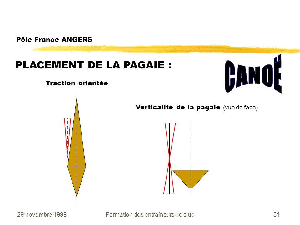 29 novembre 1998Formation des entraîneurs de club31 PLACEMENT DE LA PAGAIE : Traction orientée Verticalité de la pagaie (vue de face) Pôle France ANGERS