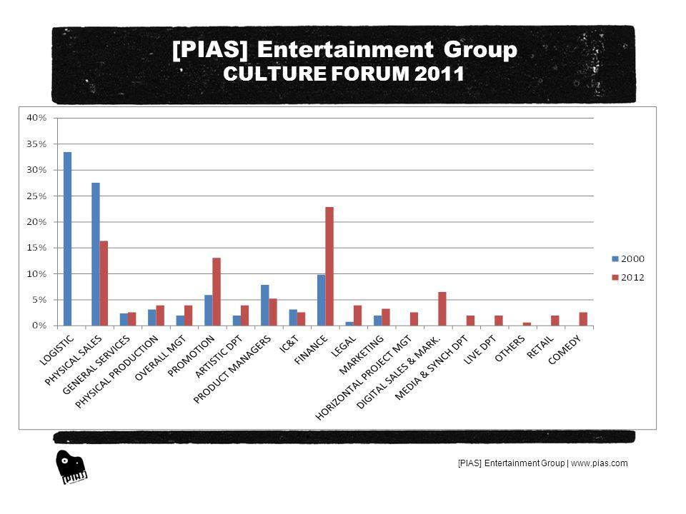 [PIAS] Entertainment Group | www.pias.com [PIAS] Entertainment Group CULTURE FORUM 2011 -GESTION COLLECTIVE : SIMPLIFICATION – SINGLE LICENSING : OUI MAIS A LA CONDITION DE NE PAS LAISSER SUR LE CARREAU LES MILLIERS DARTISTES LOCAUX QUI N INTERESSENT PAS LES MEDIAS INTERNATIONAUX MAIS QUI FONT VIVRE LE PUBLIC POLONAIS EN POLONAIS, GREC EN GREC ETC… -SI LA CULTURE EST ESSENTIELLE ET SI ELLE EST DANS SA DIVERSITE LE MARQUEUR EUROPEEN, CESSONS DE LA TAXER.