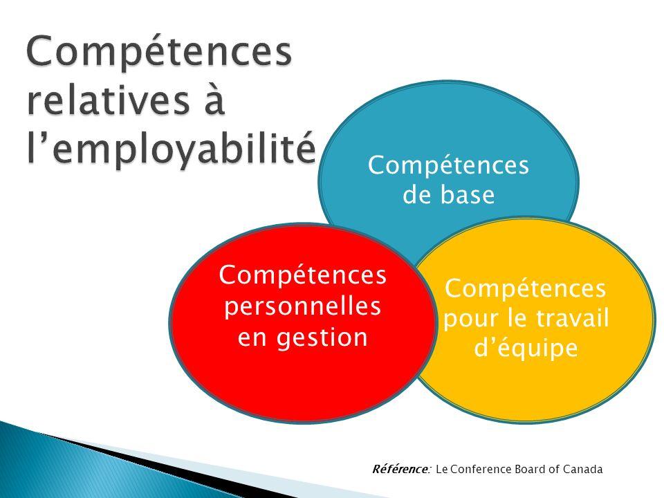 Compétences de base Référence: Le Conference Board of Canada Compétences pour le travail déquipe Compétences personnelles en gestion