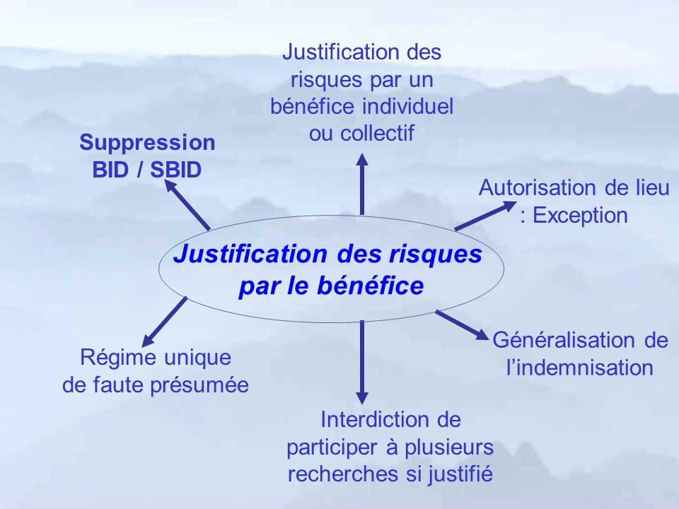 Régime unique de faute présumée Suppression BID / SBID Justification des risques par un bénéfice individuel ou collectif Autorisation de lieu : Except