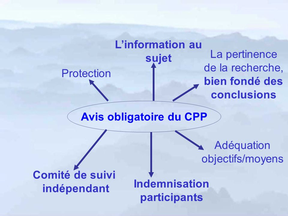 Avis obligatoire du CPP Comité de suivi indépendant Protection Linformation au sujet La pertinence de la recherche, bien fondé des conclusions Adéquation objectifs/moyens Indemnisation participants
