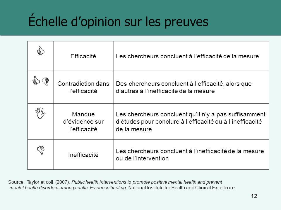 12 Échelle dopinion sur les preuves Source : Taylor et coll. (2007). Public health interventions to promote positive mental health and prevent mental