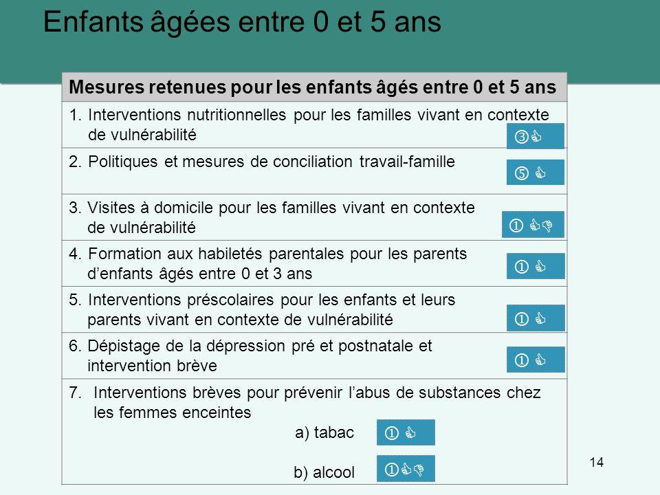 14 Enfants âgées entre 0 et 5 ans Mesures retenues pour les enfants âgés entre 0 et 5 ans 1. Interventions nutritionnelles pour les familles vivant en