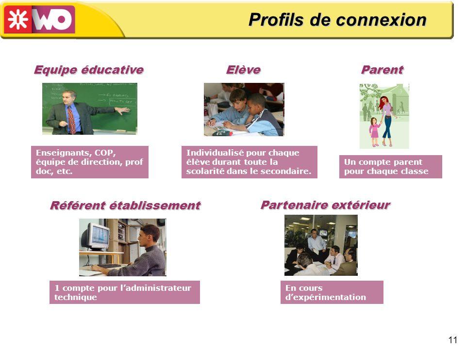 11 Parent Un compte parent pour chaque classe Elève Individualisé pour chaque élève durant toute la scolarité dans le secondaire. Référent établisseme