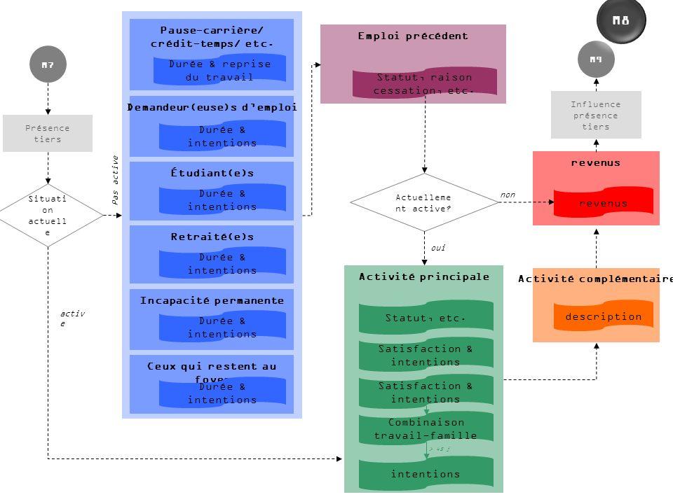 activ e Pas active non oui Actuelleme nt active? Influence présence tiers M9 Présence tiers M7 Situati on actuell e Pause-carrière/ crédit-temps/ etc.