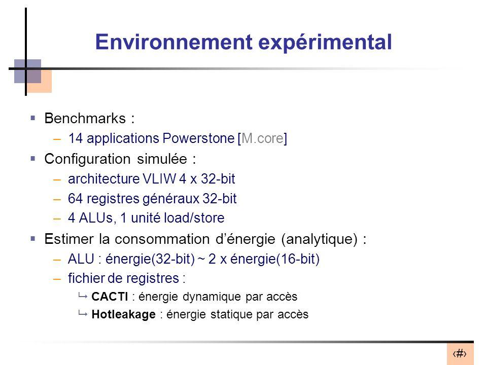12 Environnement expérimental Benchmarks : –14 applications Powerstone [M.core] Configuration simulée : –architecture VLIW 4 x 32-bit –64 registres généraux 32-bit –4 ALUs, 1 unité load/store Estimer la consommation dénergie (analytique) : –ALU : énergie(32-bit) ~ 2 x énergie(16-bit) –fichier de registres : CACTI : énergie dynamique par accès Hotleakage : énergie statique par accès