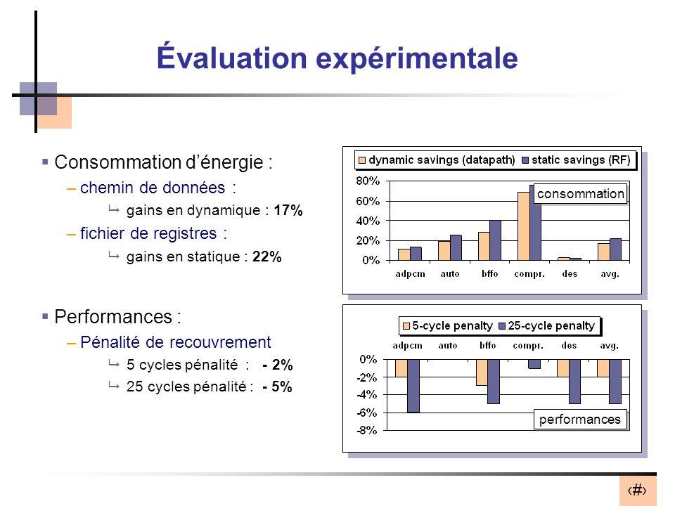 13 Évaluation expérimentale Consommation dénergie : –chemin de données : gains en dynamique : 17% –fichier de registres : gains en statique : 22% Perf
