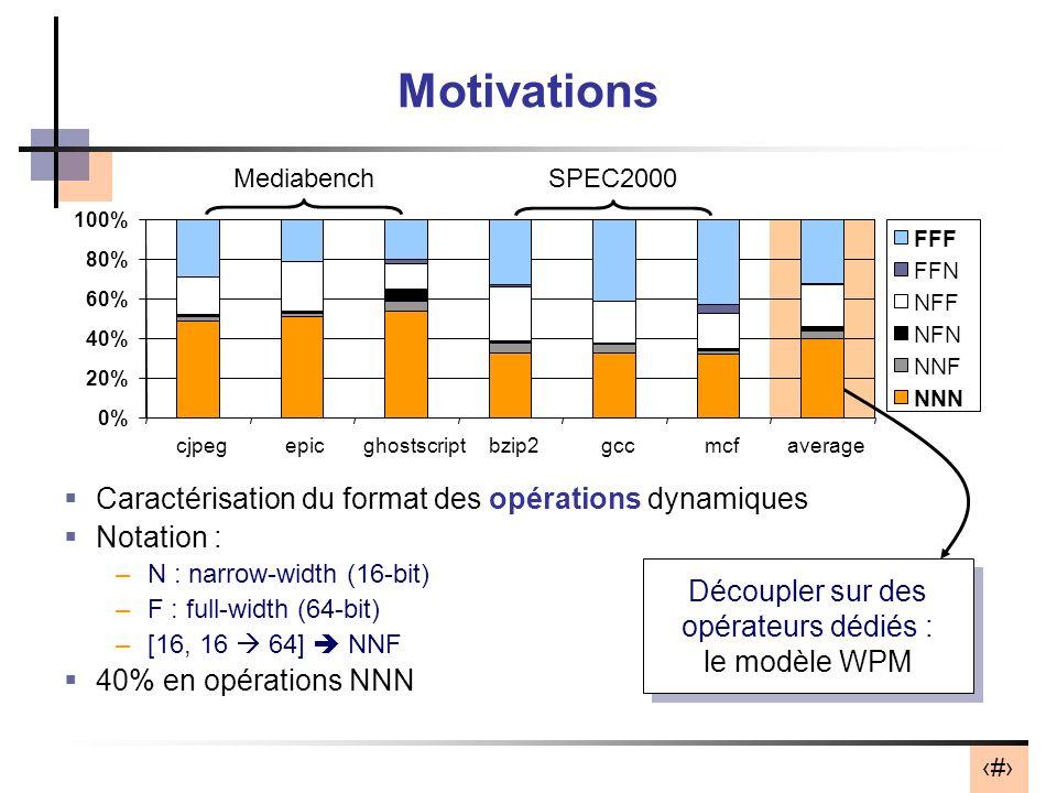 18 Motivations Caractérisation du format des opérations dynamiques Notation : –N : narrow-width (16-bit) –F : full-width (64-bit) –[16, 16 64] NNF 40% en opérations NNN 0% 20% 40% 60% 80% 100% cjpegepicghostscriptbzip2gccmcfaverage FFF FFN NFF NFN NNF NNN Découpler sur des opérateurs dédiés : le modèle WPM Découpler sur des opérateurs dédiés : le modèle WPM MediabenchSPEC2000