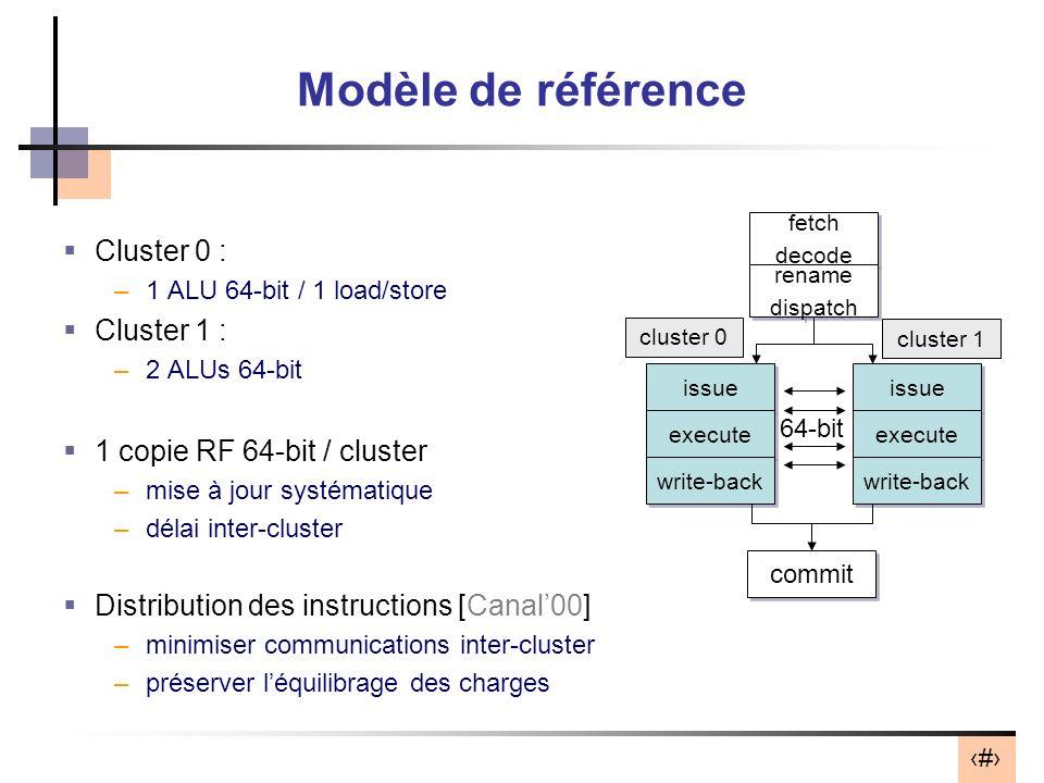 25 Modèle de référence Cluster 0 : –1 ALU 64-bit / 1 load/store Cluster 1 : –2 ALUs 64-bit 1 copie RF 64-bit / cluster –mise à jour systématique –délai inter-cluster Distribution des instructions [Canal00] –minimiser communications inter-cluster –préserver léquilibrage des charges fetch decode fetch decode rename dispatch rename dispatch issue execute write-back issue execute write-back commit 64-bit cluster 0 cluster 1