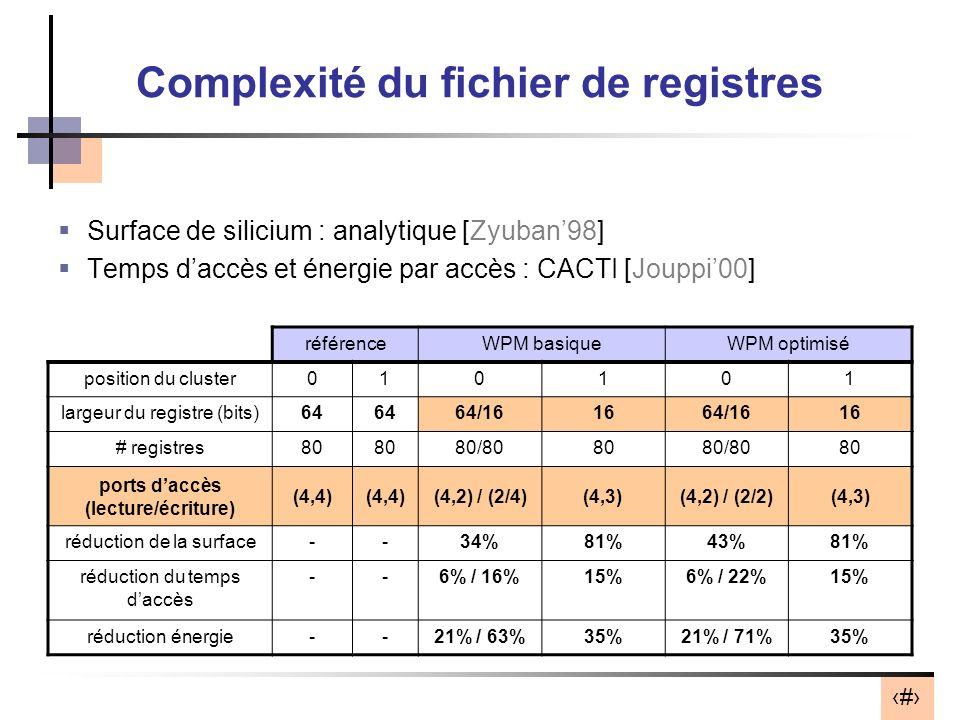 26 Complexité du fichier de registres Surface de silicium : analytique [Zyuban98] Temps daccès et énergie par accès : CACTI [Jouppi00] référenceWPM basiqueWPM optimisé position du cluster010101 largeur du registre (bits)64 64/161664/1616 # registres80 80/808080/8080 ports daccès (lecture/écriture) (4,4) (4,2) / (2/4)(4,3)(4,2) / (2/2)(4,3) réduction de la surface--34%81%43%81% réduction du temps daccès --6% / 16%15%6% / 22%15% réduction énergie--21% / 63%35%21% / 71%35%