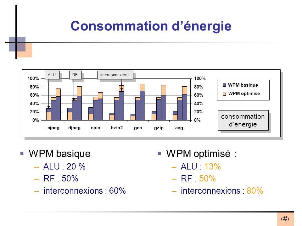 28 Consommation dénergie WPM basique –ALU : 20 % –RF : 50% –interconnexions : 60% 0% 20% 40% 60% 80% 100% cjpegdjpegepicbzip2gccgzipavg. 0% 20% 40% 60