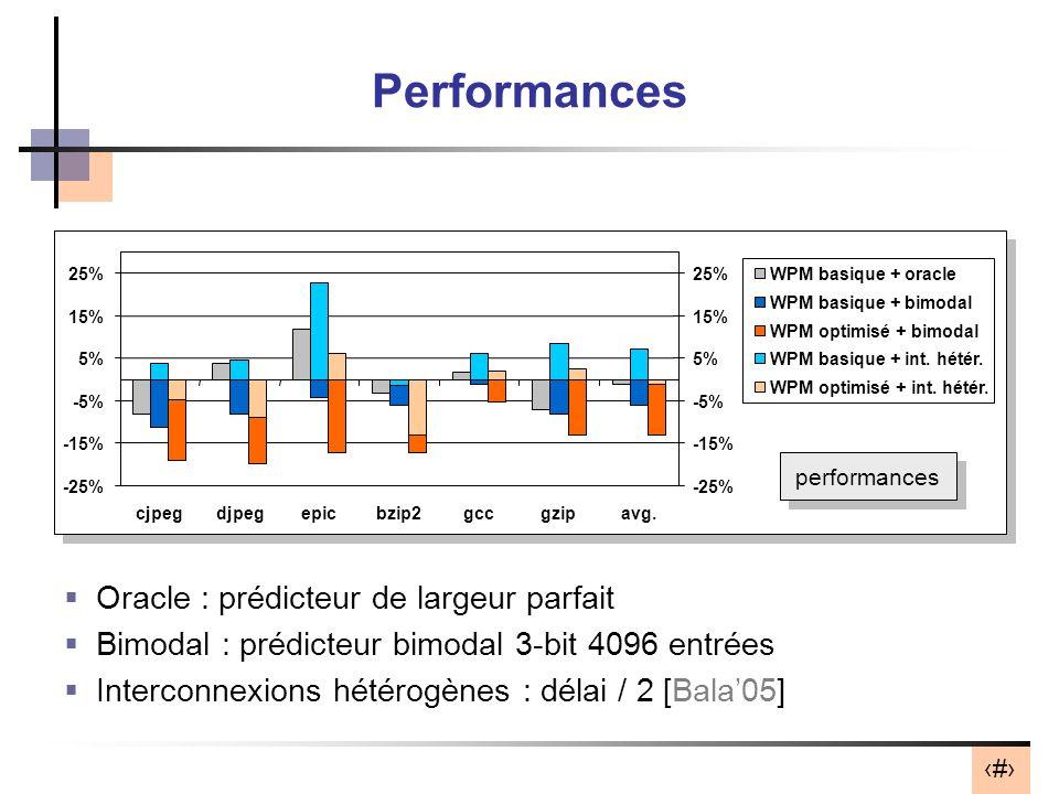 29 Performances Oracle : prédicteur de largeur parfait Bimodal : prédicteur bimodal 3-bit 4096 entrées Interconnexions hétérogènes : délai / 2 [Bala05