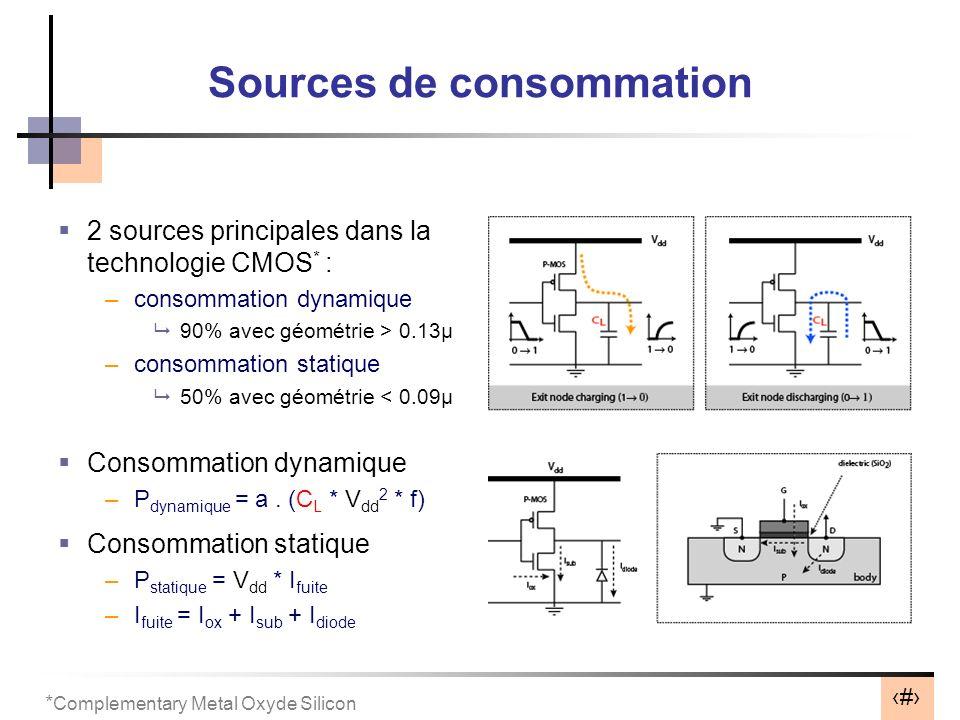 35 Sources de consommation 2 sources principales dans la technologie CMOS * : –consommation dynamique 90% avec géométrie > 0.13µ –consommation statique 50% avec géométrie < 0.09µ Consommation dynamique –P dynamique = a.