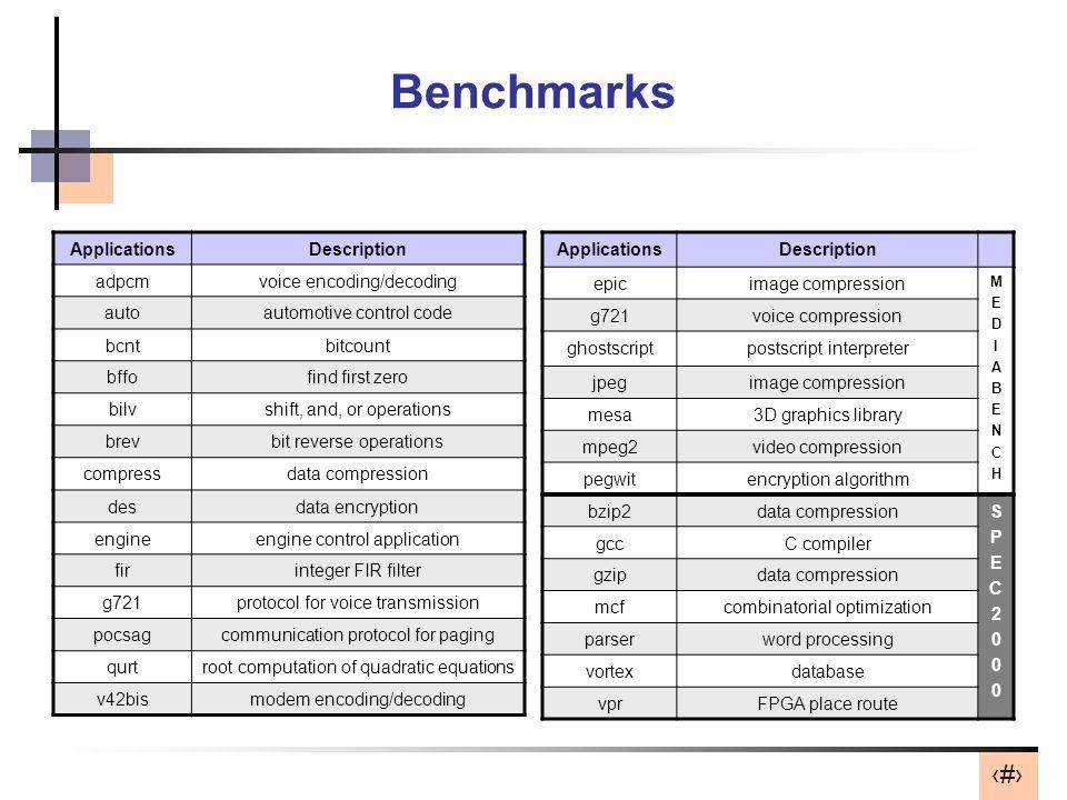 37 Benchmarks ApplicationsDescription epicimage compression MEDIABENCHMEDIABENCH g721voice compression ghostscriptpostscript interpreter jpegimage com