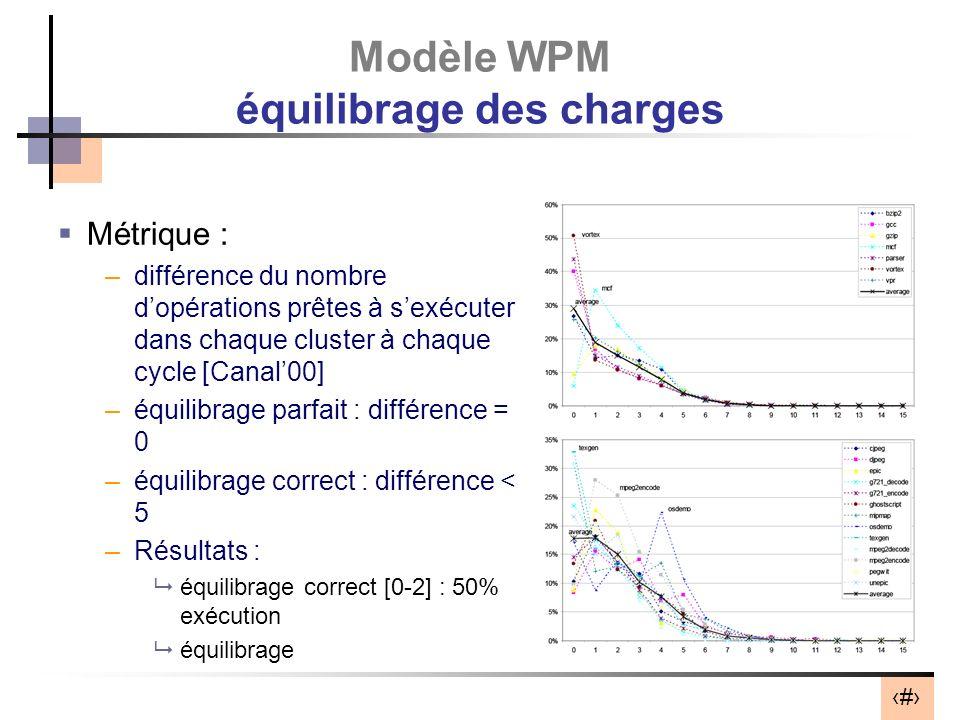38 Modèle WPM équilibrage des charges Métrique : –différence du nombre dopérations prêtes à sexécuter dans chaque cluster à chaque cycle [Canal00] –équilibrage parfait : différence = 0 –équilibrage correct : différence < 5 –Résultats : équilibrage correct [0-2] : 50% exécution équilibrage