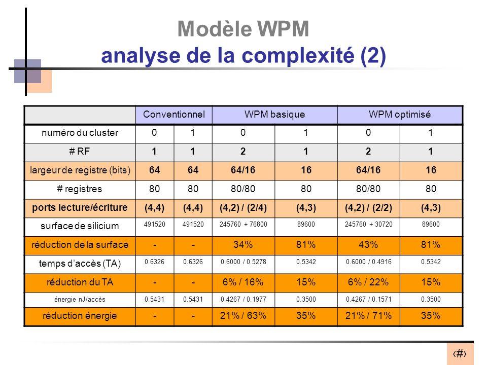 42 Modèle WPM analyse de la complexité (2) ConventionnelWPM basiqueWPM optimisé numéro du cluster010101 # RF112121 largeur de registre (bits)64 64/161664/1616 # registres80 80/808080/8080 ports lecture/écriture(4,4) (4,2) / (2/4)(4,3)(4,2) / (2/2)(4,3) surface de silicium 491520 245760 + 7680089600245760 + 3072089600 réduction de la surface--34%81%43%81% temps daccès (TA) 0.6326 0.6000 / 0.52780.53420.6000 / 0.49160.5342 réduction du TA--6% / 16%15%6% / 22%15% énergie nJ/accès0.5431 0.4267 / 0.19770.35000.4267 / 0.15710.3500 réduction énergie--21% / 63%35%21% / 71%35%