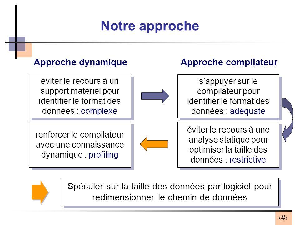 8 Notre approche Approche dynamiqueApproche compilateur éviter le recours à un support matériel pour identifier le format des données : complexe Spécu