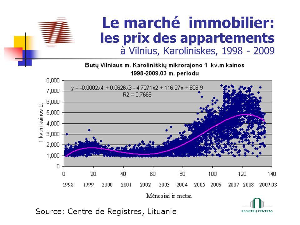 Le marché immobilier: les prix des appartements à Vilnius, Karoliniskes, 1998 - 2009 Source: Centre de Registres, Lituanie