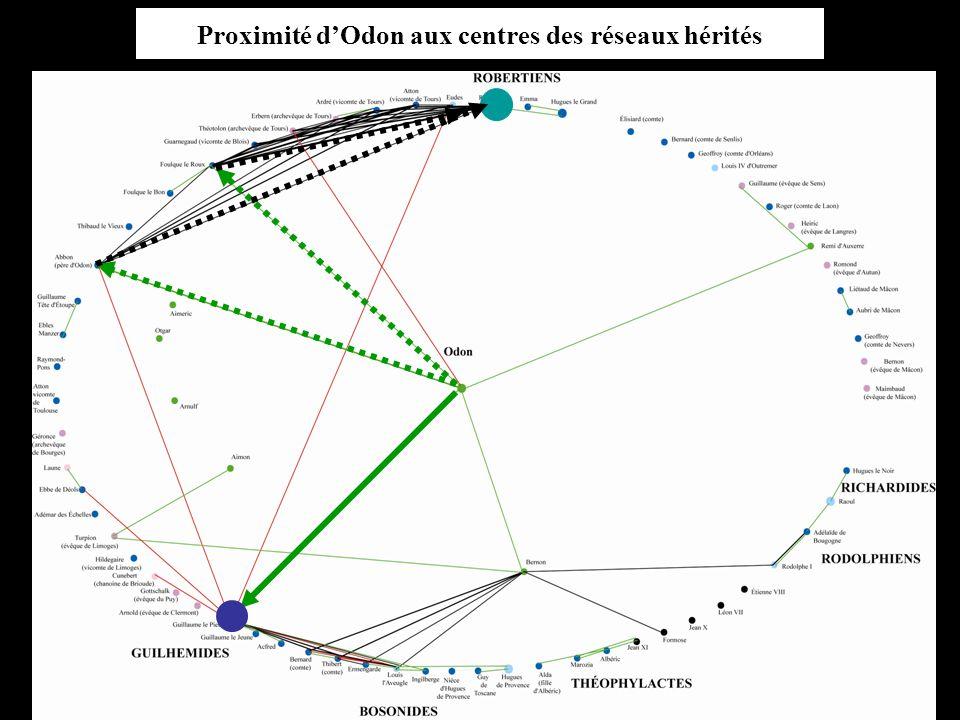 Proximité dOdon aux centres des réseaux hérités