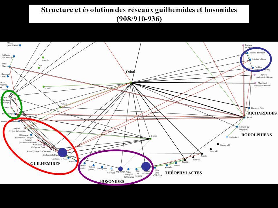 Structure et évolution des réseaux guilhemides et bosonides (908/910-936)