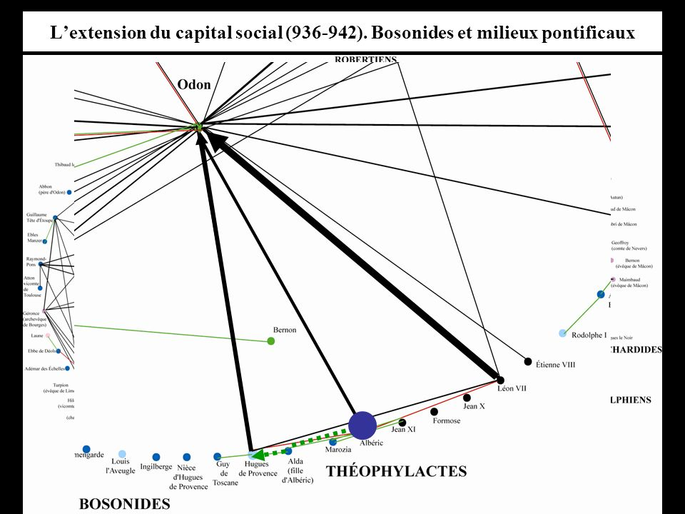 Lextension du capital social (936-942). Bosonides et milieux pontificaux