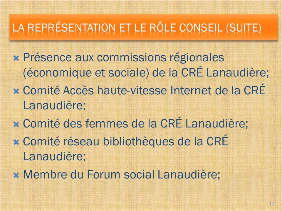 Présence aux commissions régionales (économique et sociale) de la CRÉ Lanaudière; Comité Accès haute-vitesse Internet de la CRÉ Lanaudière; Comité des femmes de la CRÉ Lanaudière; Comité réseau bibliothèques de la CRÉ Lanaudière; Membre du Forum social Lanaudière; 15