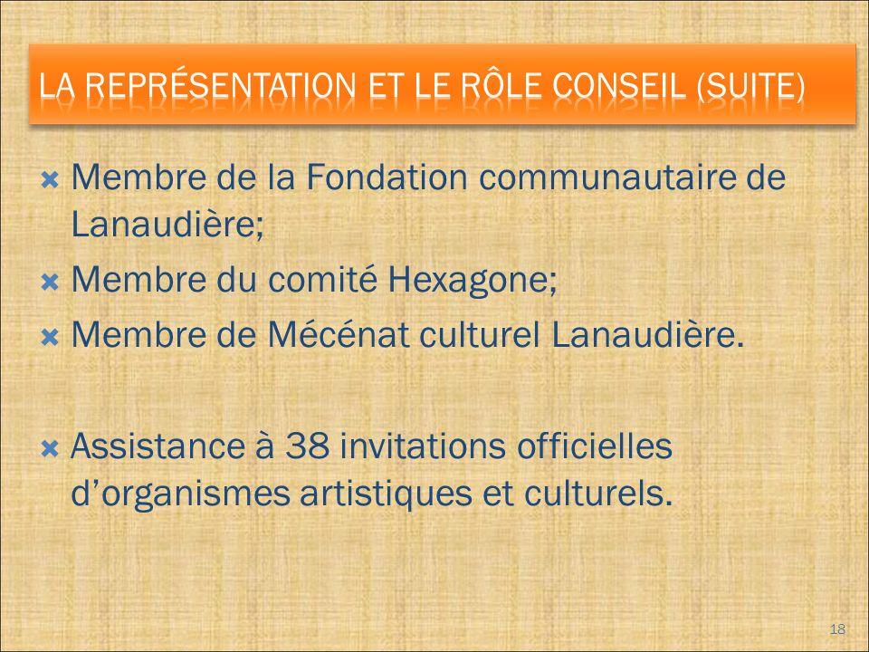 Membre de la Fondation communautaire de Lanaudière; Membre du comité Hexagone; Membre de Mécénat culturel Lanaudière.