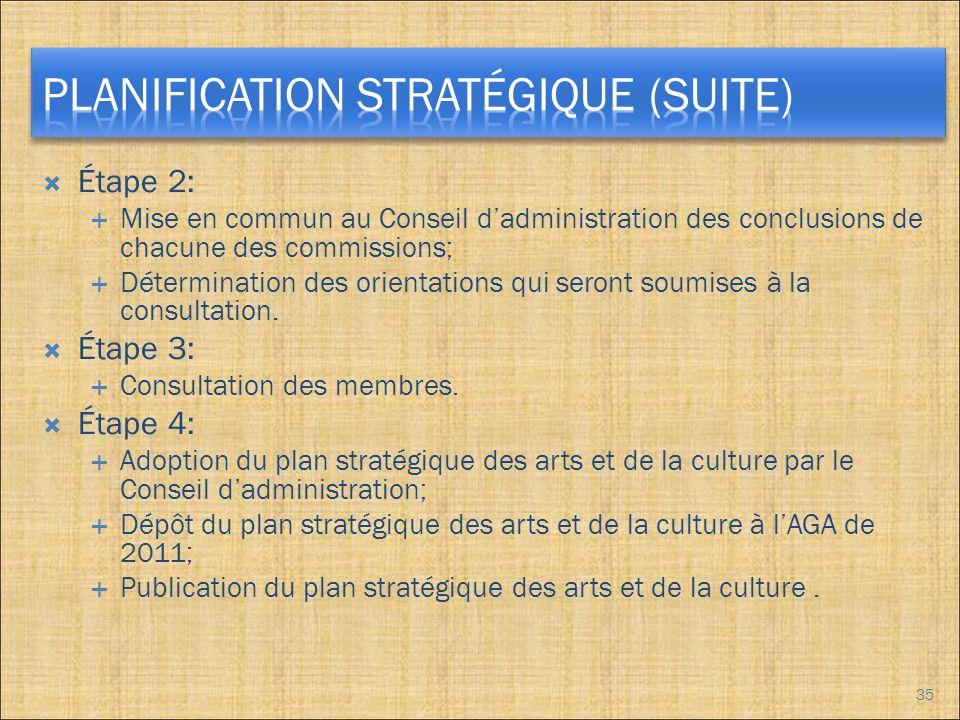 Étape 2: Mise en commun au Conseil dadministration des conclusions de chacune des commissions; Détermination des orientations qui seront soumises à la consultation.
