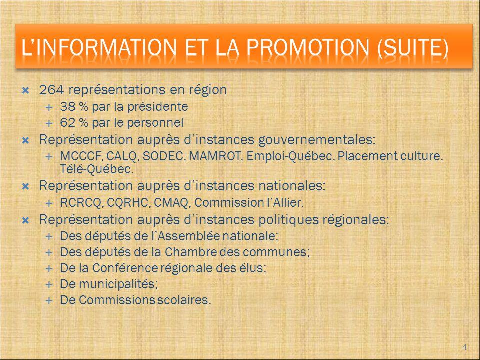 264 représentations en région 38 % par la présidente 62 % par le personnel Représentation auprès dinstances gouvernementales: MCCCF, CALQ, SODEC, MAMROT, Emploi-Québec, Placement culture, Télé-Québec.