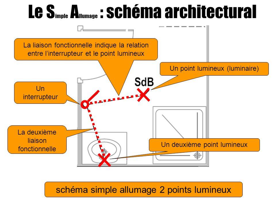 Le S imple A llumage : schéma architectural schéma simple allumage 2 points lumineux Un point lumineux (luminaire) Un deuxième point lumineux Un interrupteur La liaison fonctionnelle indique la relation entre linterrupteur et le point lumineux La deuxième liaison fonctionnelle