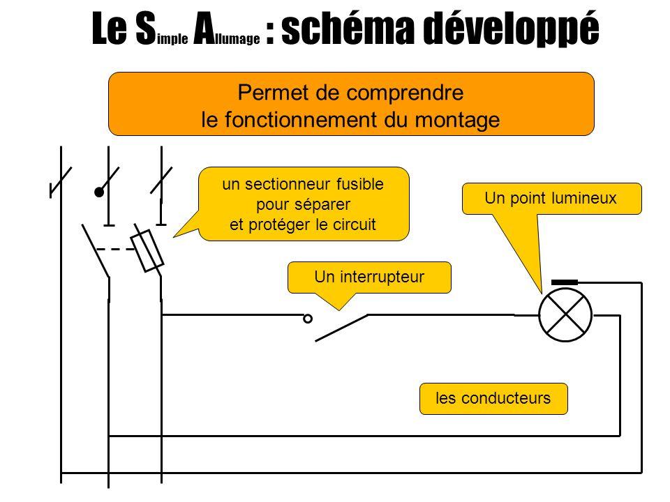Permet de comprendre le fonctionnement du montage Le S imple A llumage : schéma développé Un point lumineux Un interrupteur un sectionneur fusible pour séparer et protéger le circuit les conducteurs