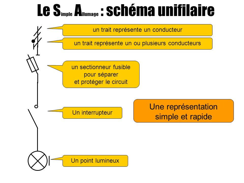 Une représentation simple et rapide Le S imple A llumage : schéma unifilaire Un point lumineux Un interrupteur un sectionneur fusible pour séparer et protéger le circuit un trait représente un conducteur un trait représente un ou plusieurs conducteurs